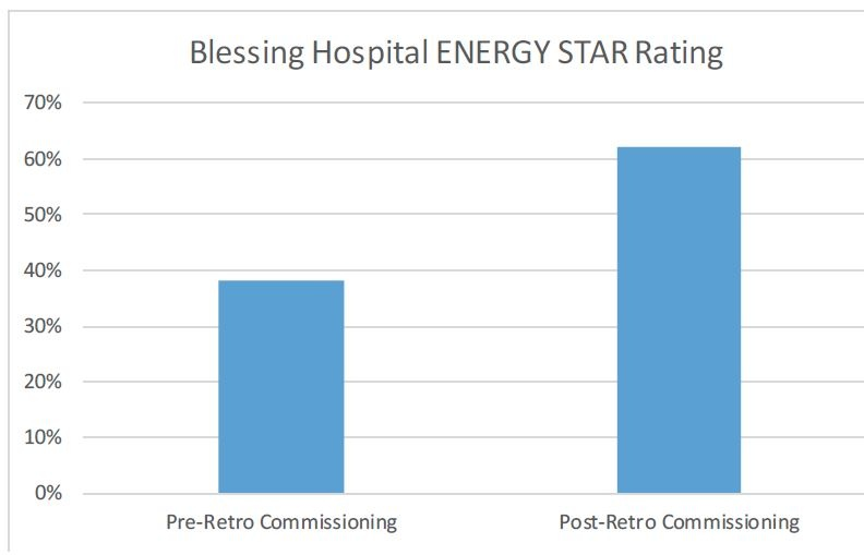 Blessing Hospital Retrocommissioning Chart.jpg