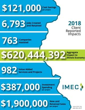 IMPACTS 2018