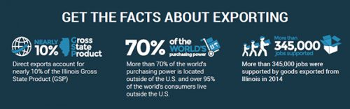 Facts about Exporting