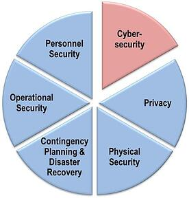 Securities-pie-chart