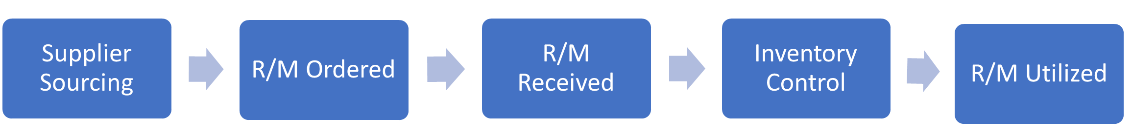 raw materials process
